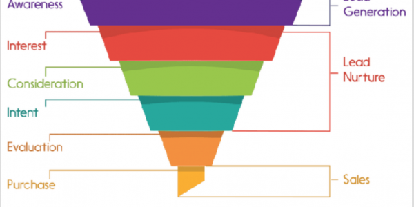 marketing funnel and campaign goals